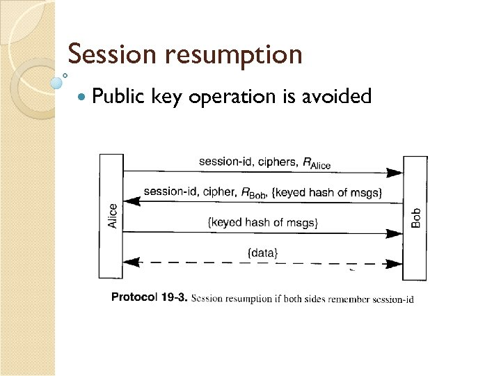Session resumption Public key operation is avoided