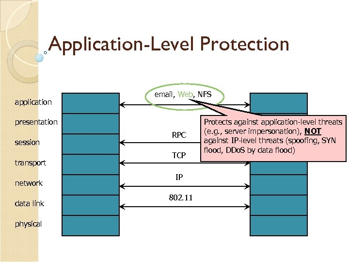 Application-Level Protection application email, Web, NFS presentation session transport network data link physical RPC