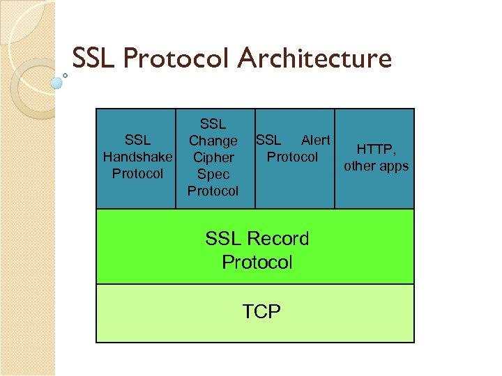 SSL Protocol Architecture SSL Handshake Protocol SSL Change Cipher Spec Protocol SSL Alert Protocol