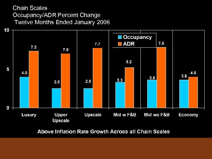 Chain Scales Occupancy/ADR Percent Change Twelve Months Ended January 2006 Above Inflation Rate Growth