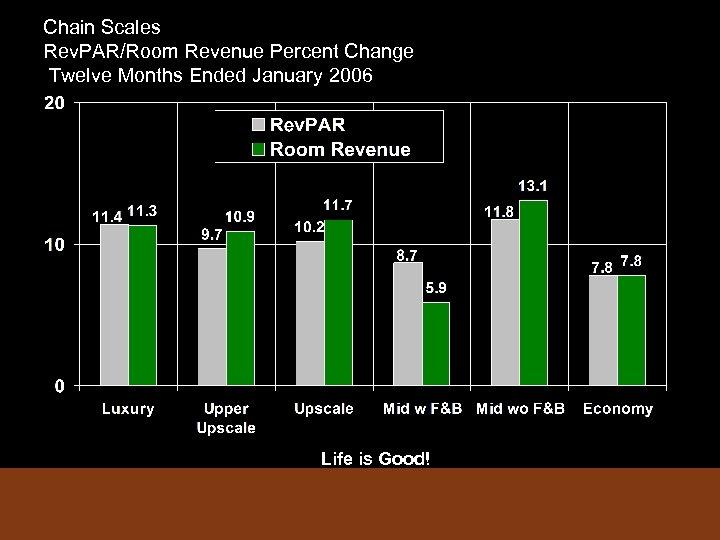 Chain Scales Rev. PAR/Room Revenue Percent Change Twelve Months Ended January 2006 Life is