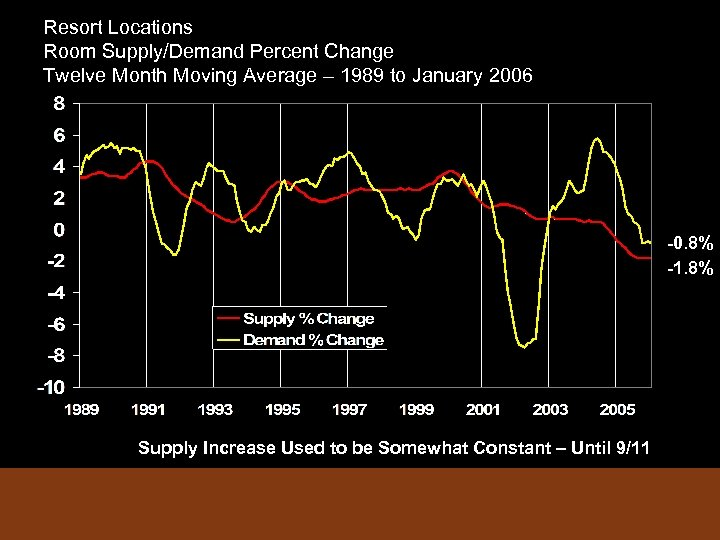 Resort Locations Room Supply/Demand Percent Change Twelve Month Moving Average – 1989 to January