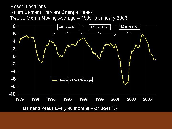 Resort Locations Room Demand Percent Change Peaks Twelve Month Moving Average – 1989 to