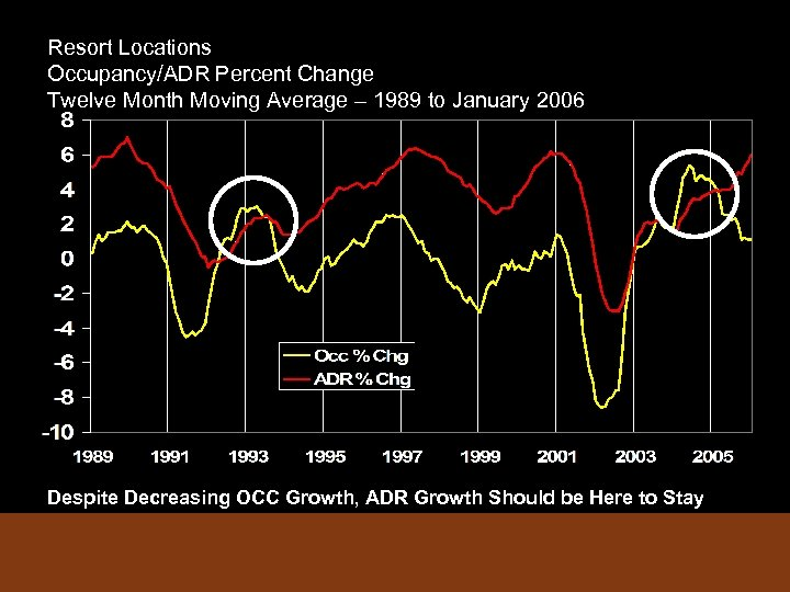 Resort Locations Occupancy/ADR Percent Change Twelve Month Moving Average – 1989 to January 2006