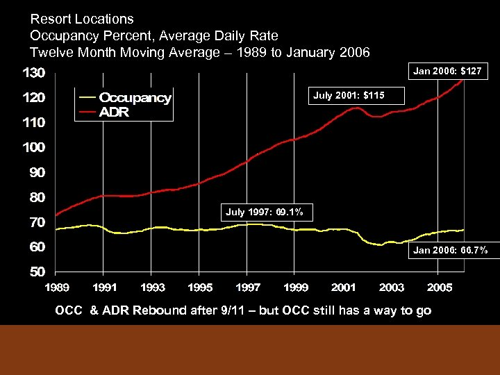 Resort Locations Occupancy Percent, Average Daily Rate Twelve Month Moving Average – 1989 to