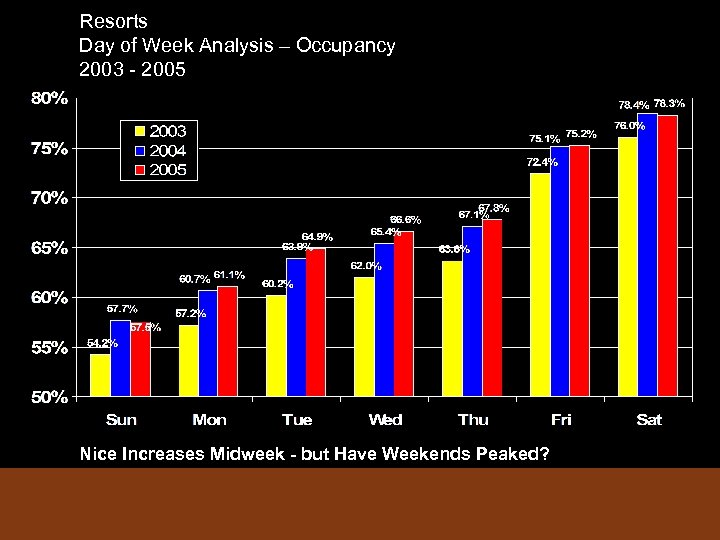 Resorts Day of Week Analysis – Occupancy 2003 - 2005 Nice Increases Midweek -