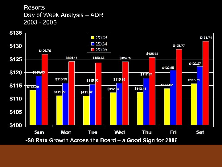 Resorts Day of Week Analysis – ADR 2003 - 2005 ~$8 Rate Growth Across