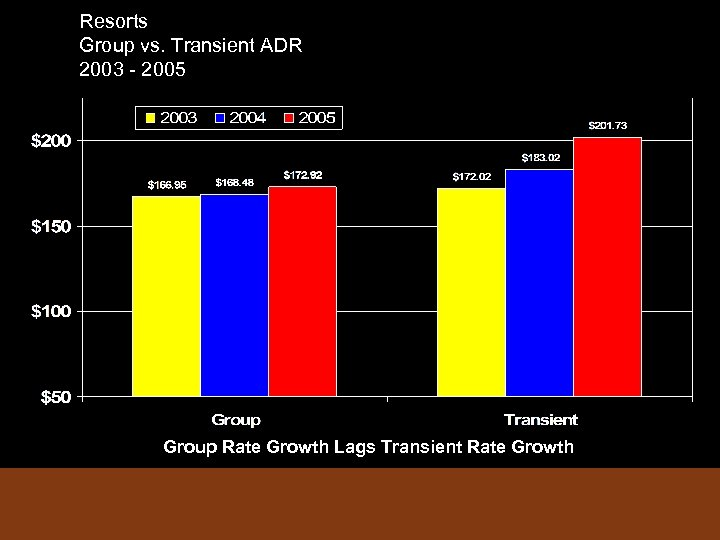 Resorts Group vs. Transient ADR 2003 - 2005 Group Rate Growth Lags Transient Rate