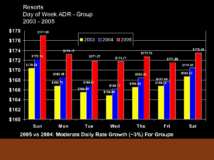 Resorts Day of Week ADR - Group 2003 - 2005 vs 2004: Moderate Daily