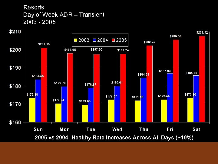 Resorts Day of Week ADR – Transient 2003 - 2005 vs 2004: Healthy Rate