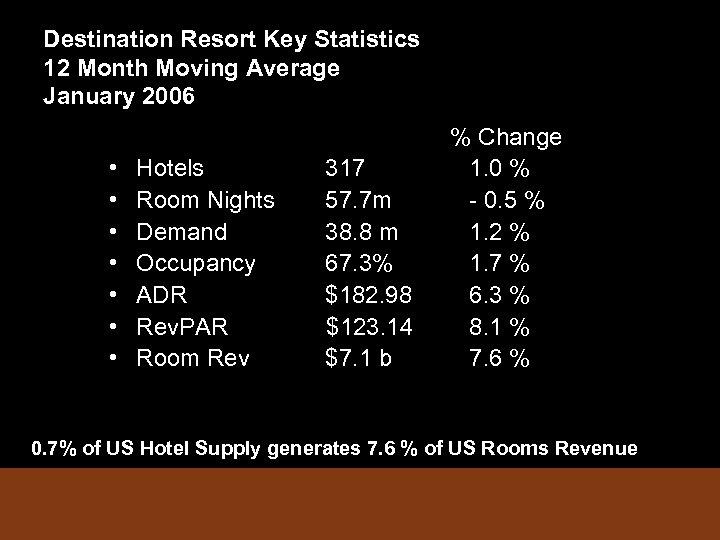 Destination Resort Key Statistics 12 Month Moving Average January 2006 • • Hotels Room