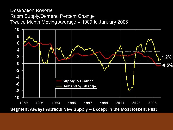 Destination Resorts Room Supply/Demand Percent Change Twelve Month Moving Average – 1989 to January