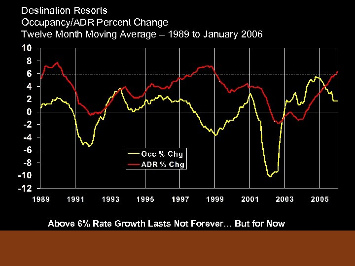 Destination Resorts Occupancy/ADR Percent Change Twelve Month Moving Average – 1989 to January 2006