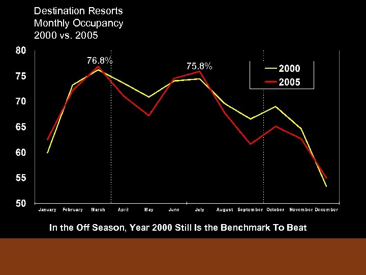 Destination Resorts Monthly Occupancy 2000 vs. 2005 76. 8% 75. 8% In the Off