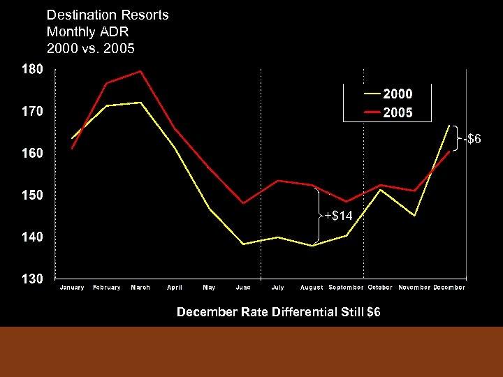 Destination Resorts Monthly ADR 2000 vs. 2005 -$6 +$14 December Rate Differential Still $6