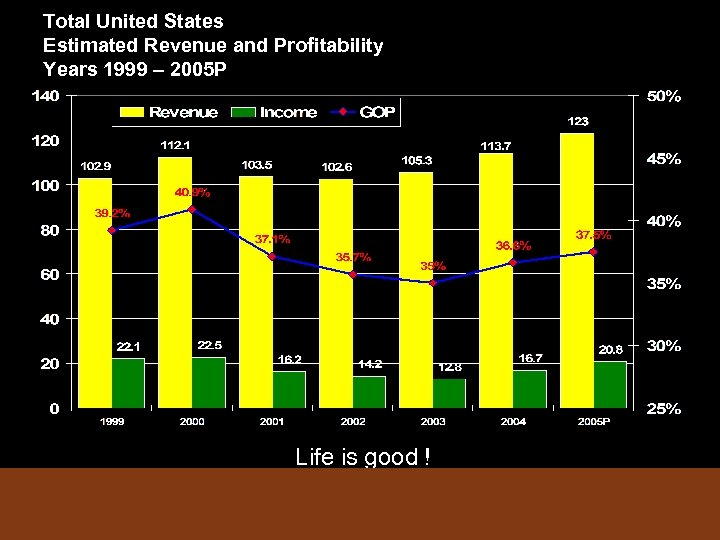Total United States Estimated Revenue and Profitability Years 1999 – 2005 P Life is