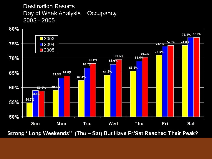 """Destination Resorts Day of Week Analysis – Occupancy 2003 - 2005 Strong """"Long Weekends"""""""