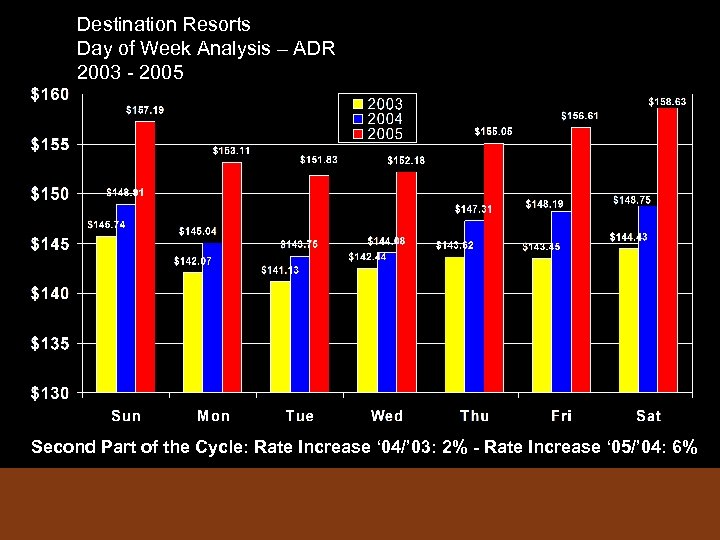 Destination Resorts Day of Week Analysis – ADR 2003 - 2005 Second Part of