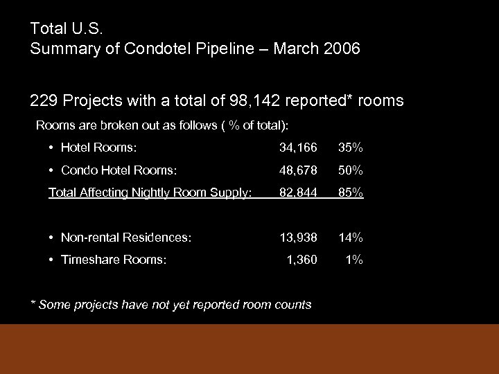 Total U. S. Summary of Condotel Pipeline – March 2006 229 Projects with a