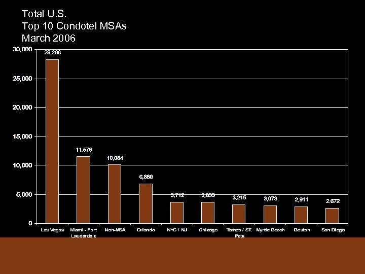 Total U. S. Top 10 Condotel MSAs March 2006