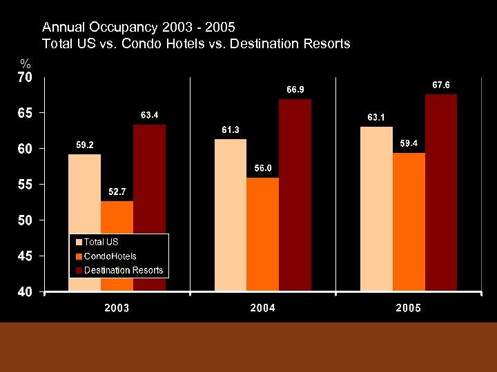 Annual Occupancy 2003 - 2005 Total US vs. Condo Hotels vs. Destination Resorts %