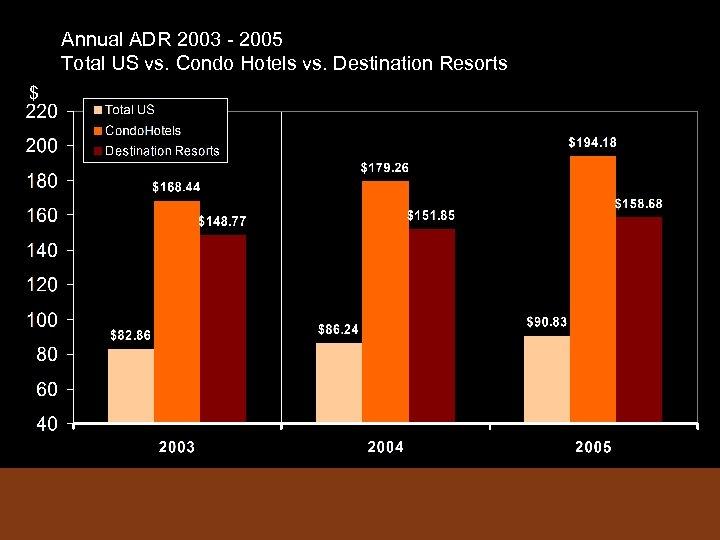 Annual ADR 2003 - 2005 Total US vs. Condo Hotels vs. Destination Resorts $