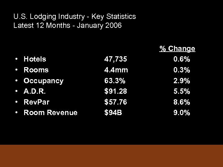 U. S. Lodging Industry - Key Statistics Latest 12 Months - January 2006 •