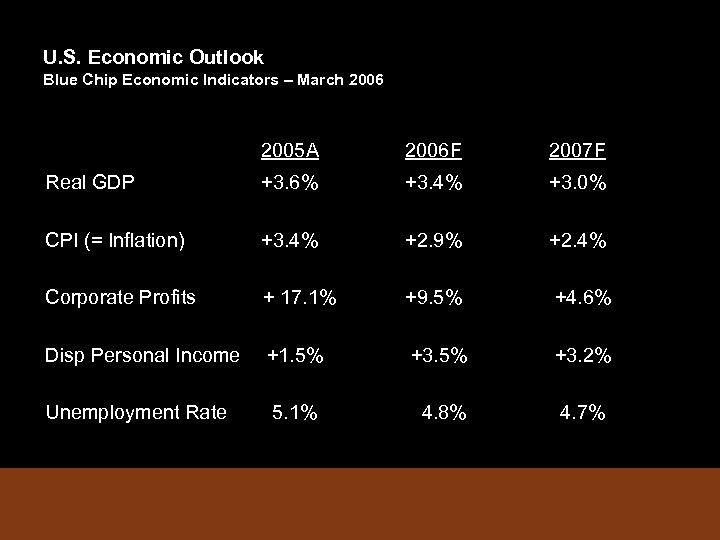 U. S. Economic Outlook Blue Chip Economic Indicators – March 2006 2005 A 2006