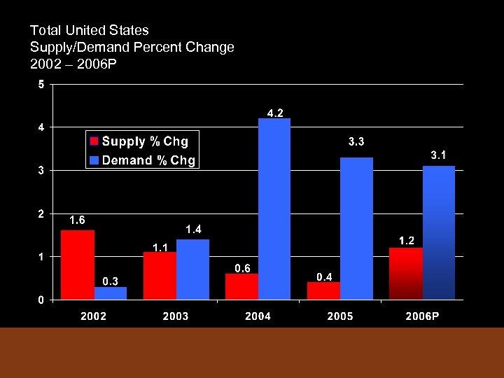 Total United States Supply/Demand Percent Change 2002 – 2006 P