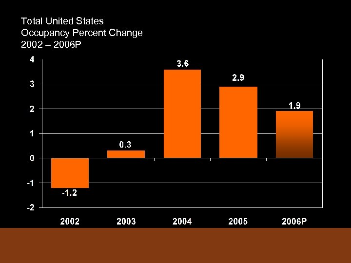 Total United States Occupancy Percent Change 2002 – 2006 P