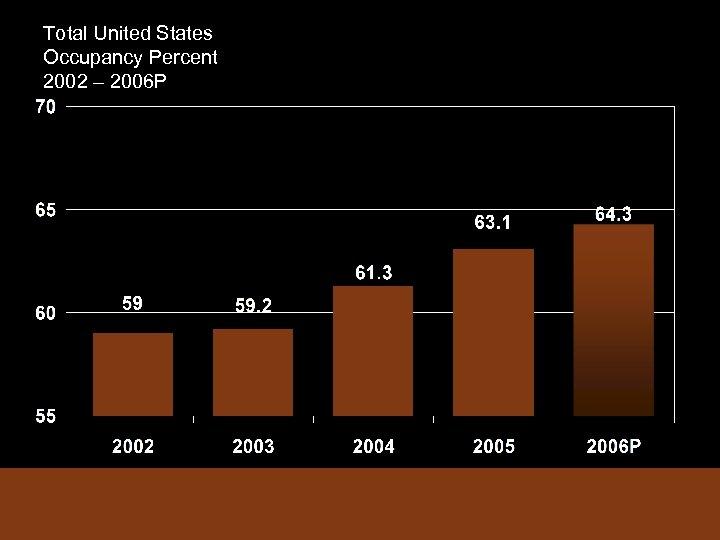 Total United States Occupancy Percent 2002 – 2006 P
