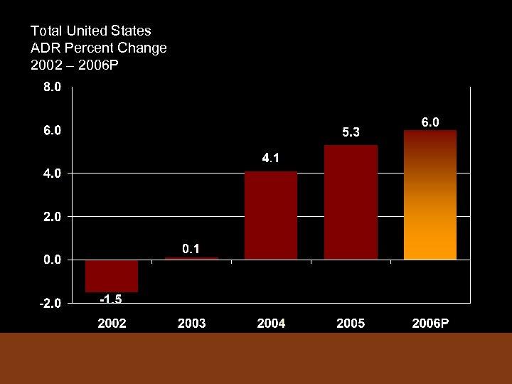 Total United States ADR Percent Change 2002 – 2006 P