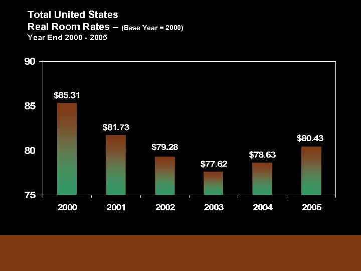 Total United States Real Room Rates – (Base Year = 2000) Year End 2000