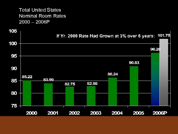 Total United States Nominal Room Rates 2000 – 2006 P If Yr. 2000 Rate