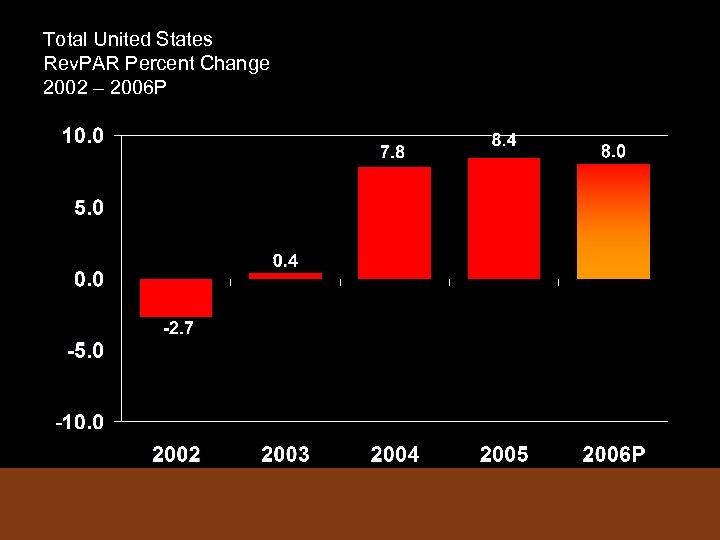 Total United States Rev. PAR Percent Change 2002 – 2006 P