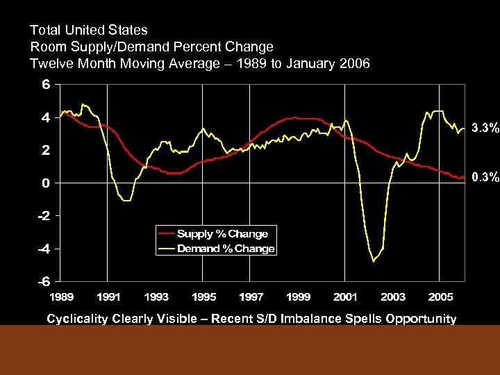 Total United States Room Supply/Demand Percent Change Twelve Month Moving Average – 1989 to
