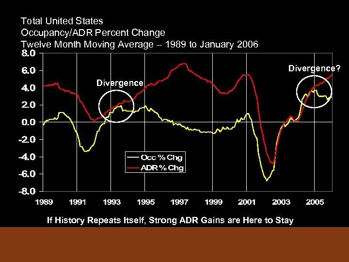 Total United States Occupancy/ADR Percent Change Twelve Month Moving Average – 1989 to January