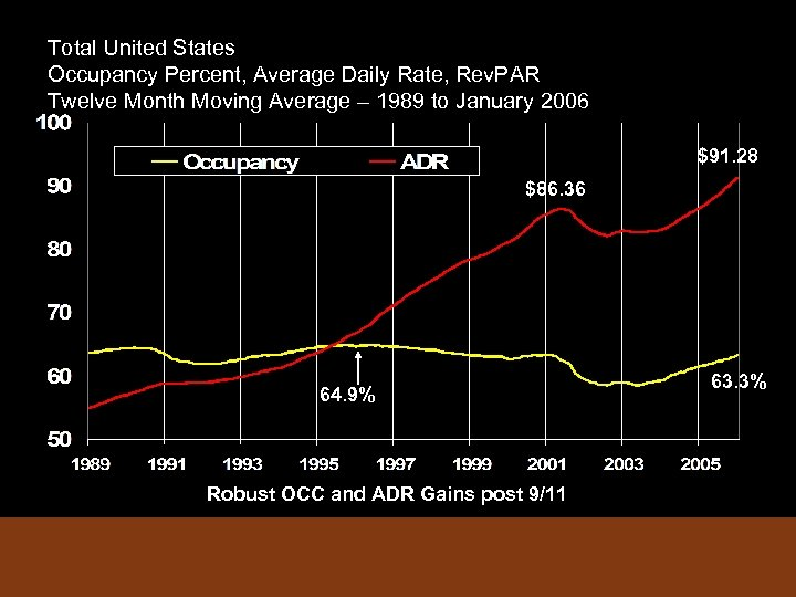 Total United States Occupancy Percent, Average Daily Rate, Rev. PAR Twelve Month Moving Average