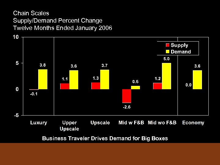 Chain Scales Supply/Demand Percent Change Twelve Months Ended January 2006 Business Traveler Drives Demand
