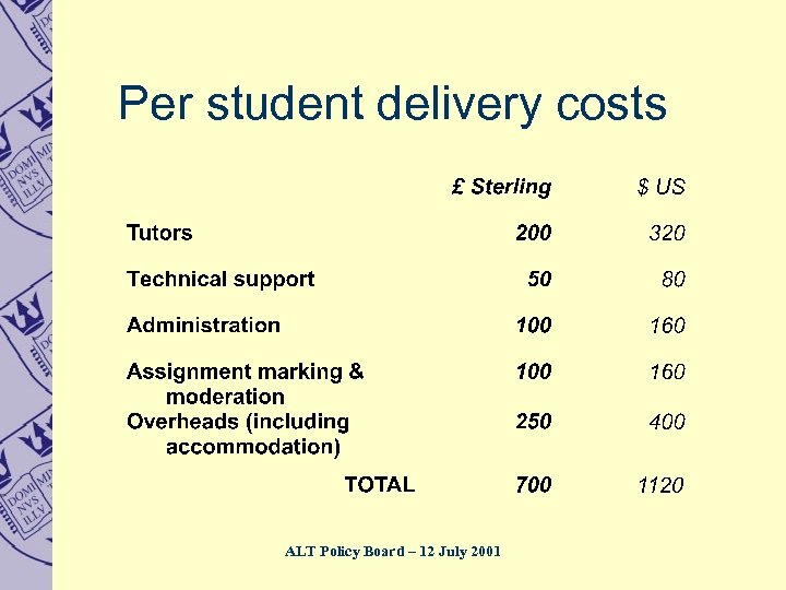 Per student delivery costs ALT Policy Board – 12 July 2001