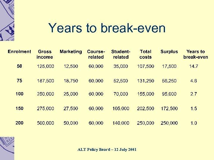 Years to break-even ALT Policy Board – 12 July 2001