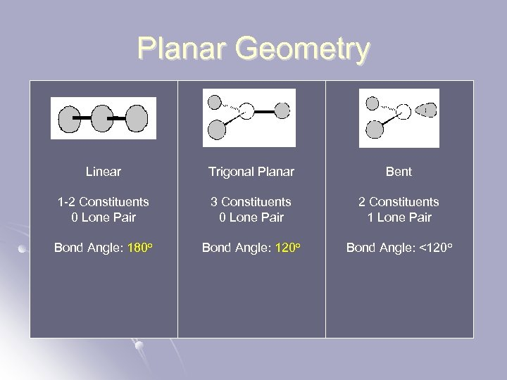 Planar Geometry Linear Trigonal Planar Bent 1 -2 Constituents 0 Lone Pair 3 Constituents