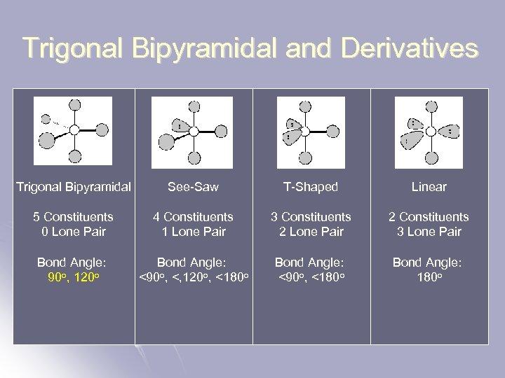 Trigonal Bipyramidal and Derivatives Trigonal Bipyramidal See-Saw T-Shaped Linear 5 Constituents 0 Lone Pair