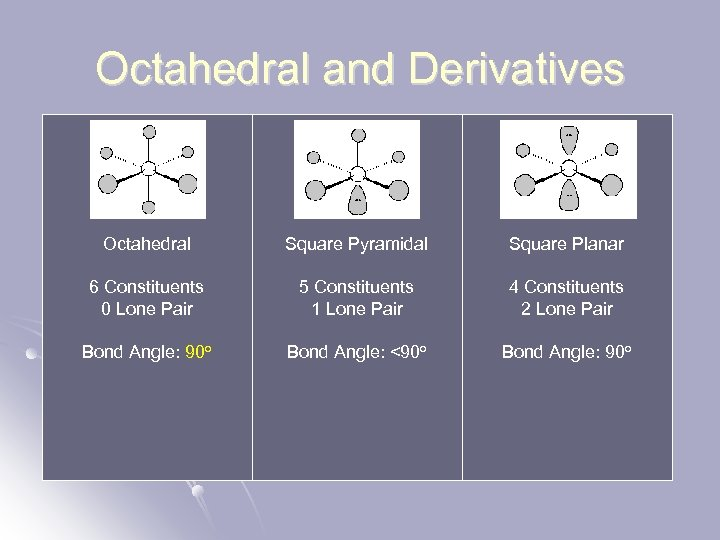 Octahedral and Derivatives Octahedral Square Pyramidal Square Planar 6 Constituents 0 Lone Pair 5