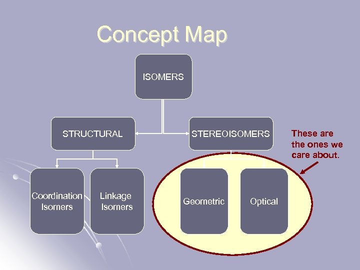 Concept Map ISOMERS STRUCTURAL Coordination Isomers Linkage Isomers STEREOISOMERS Geometric Optical These are the