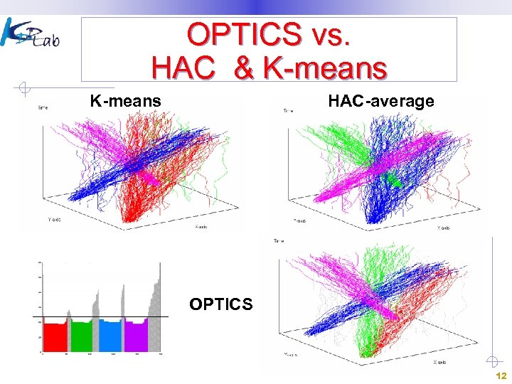 OPTICS vs. HAC & K-means HAC-average OPTICS 12