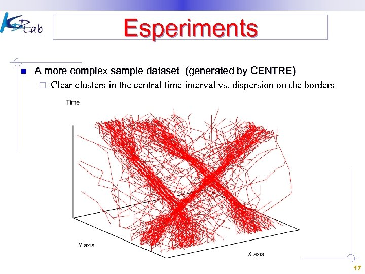 Esperiments n A more complex sample dataset (generated by CENTRE) ¨ Clear clusters in