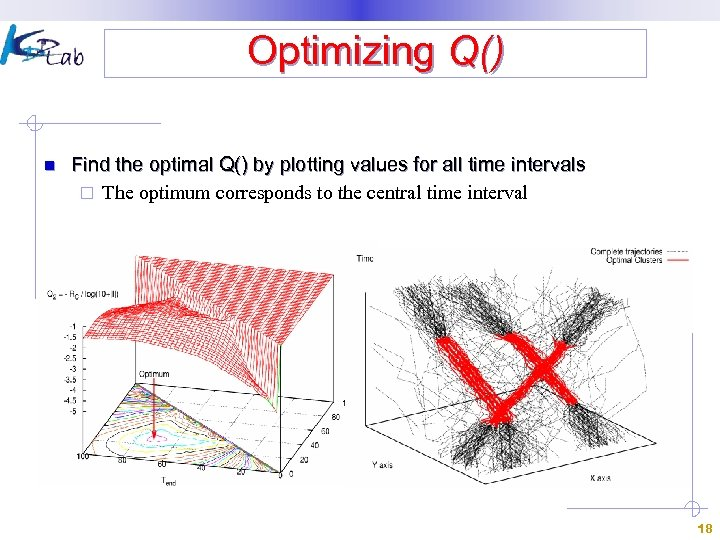 Optimizing Q() n Find the optimal Q() by plotting values for all time intervals