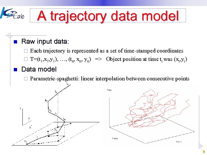 A trajectory data model n Raw input data: Each trajectory is represented as a