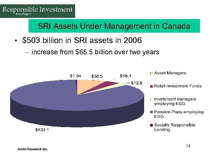 SRI Assets Under Management in Canada • $503 billion in SRI assets in 2006